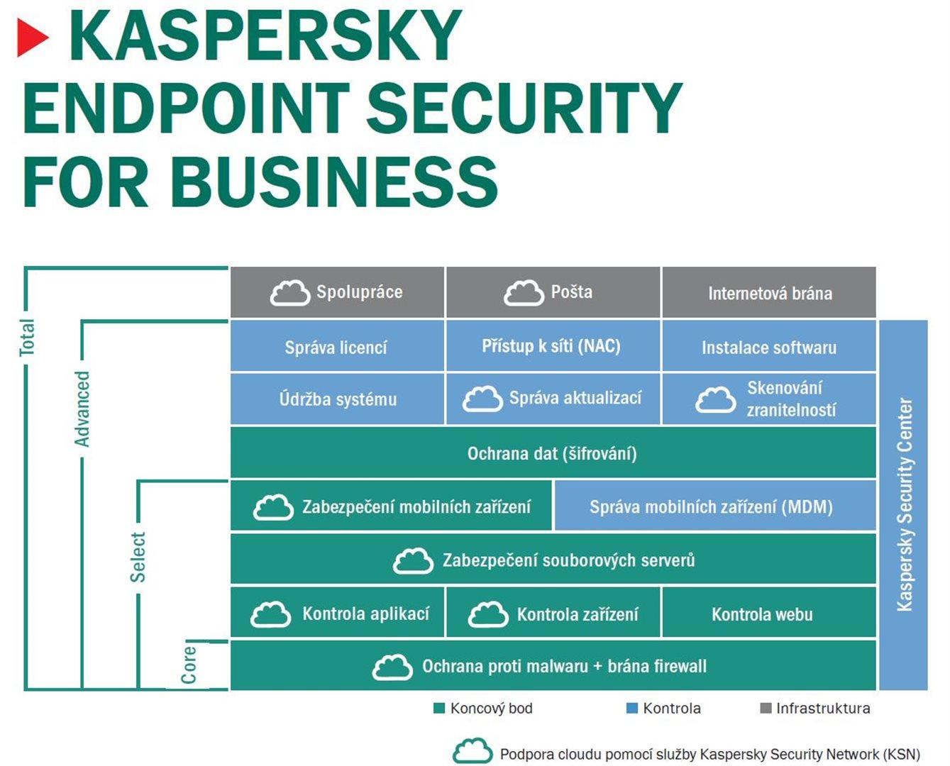 Kaspersky Endpoint CORE 5-9/1rok EDU